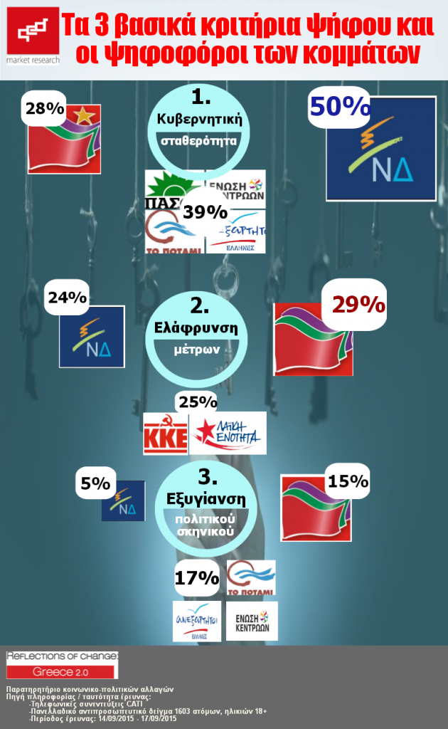 Τα 3 βασικά κριτήρια ψήφου και οι ψηφοφόροι των κομμάτων