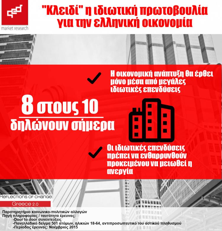 """""""Κλειδί"""" η ιδιωτική πρωτοβουλία για την ελληνική οικονομία"""