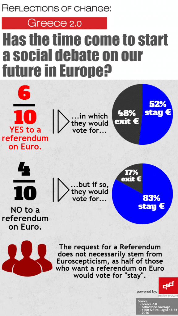 Has the time come to start a social debate on our future in Europe?