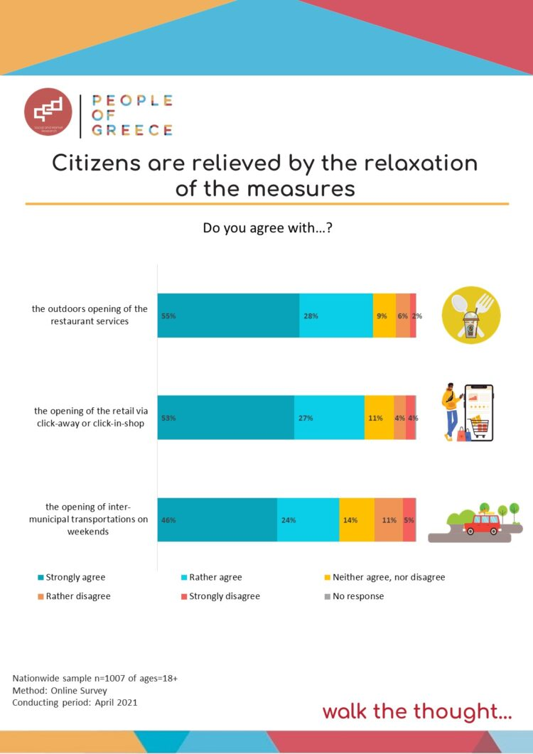 Citizens are relieved by the relaxation of the measures