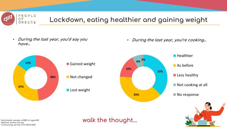 13-5-2021 Infographic Health & Cooking