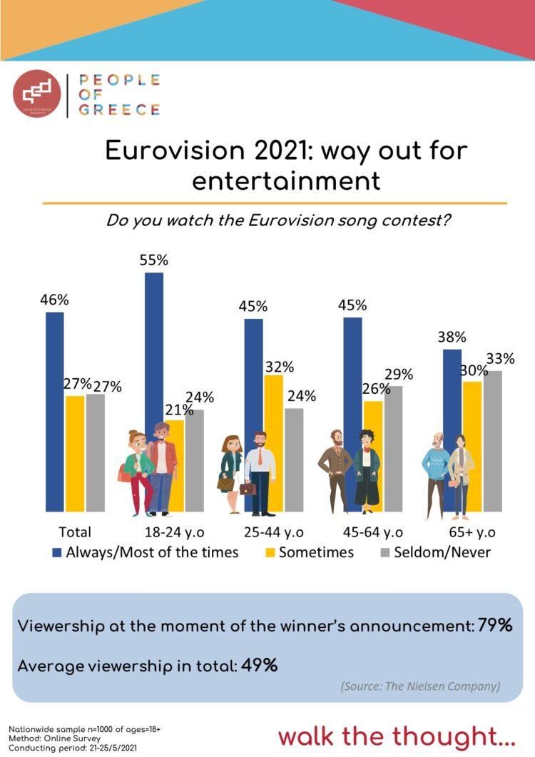 Infographic Eurovision