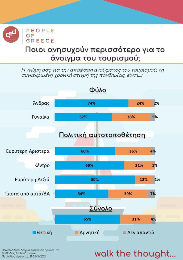021 06 02 Tourism Infographic