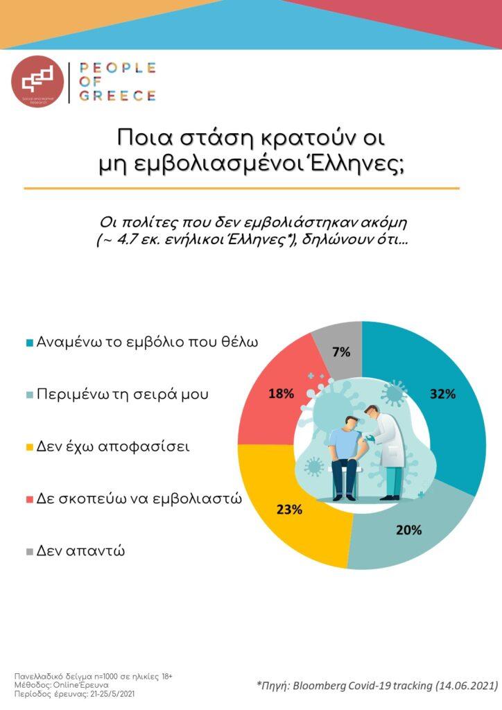 Η στάση των μη εμβολιασμένων Ελλήνων
