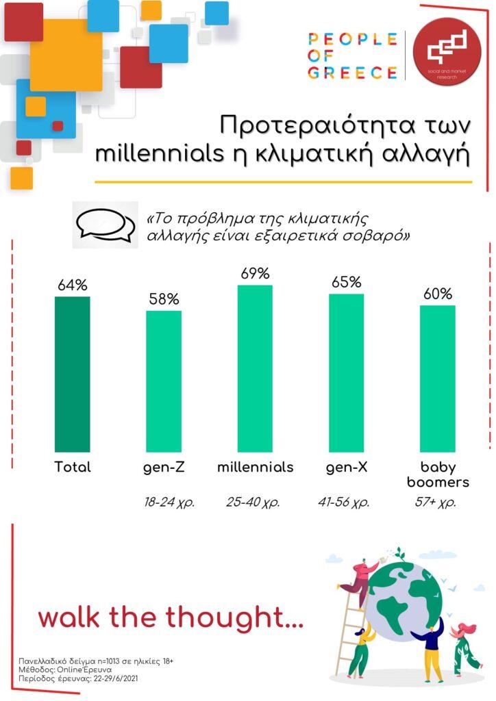 Προτεραιότητα των millennials η κλιματική αλλαγή