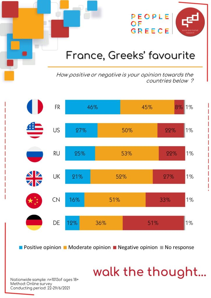 France, Greeks' favourite