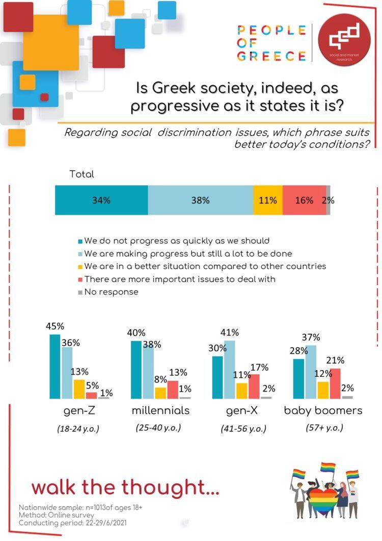 5-7-2021 infographic social discrimination En UD