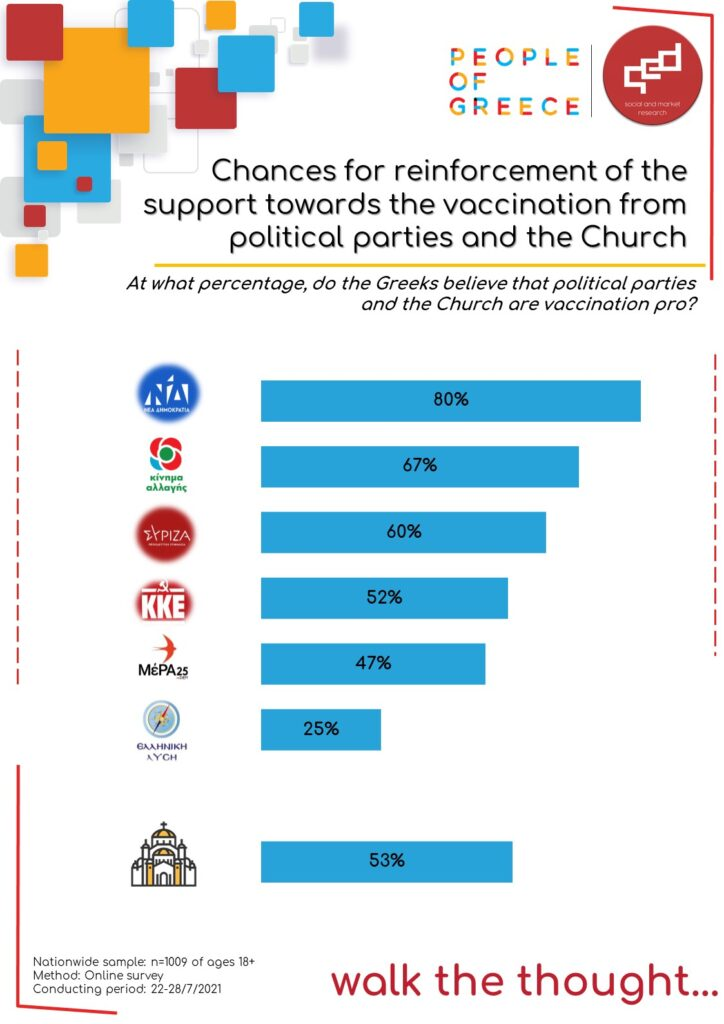 Chances for reinforcement of the support towards the vaccination from politcal parties and the Church